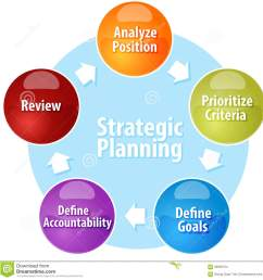 business strategy concept infographic diagram illustration of strategic planning action cycle [ 1300 x 1346 Pixel ]