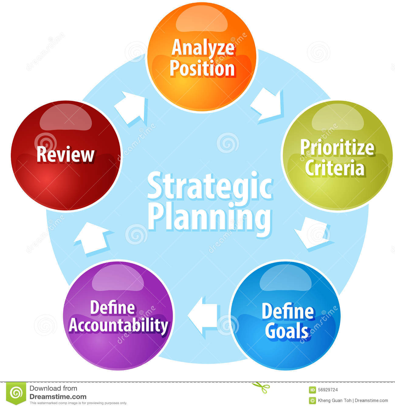 hight resolution of business strategy concept infographic diagram illustration of strategic planning action cycle