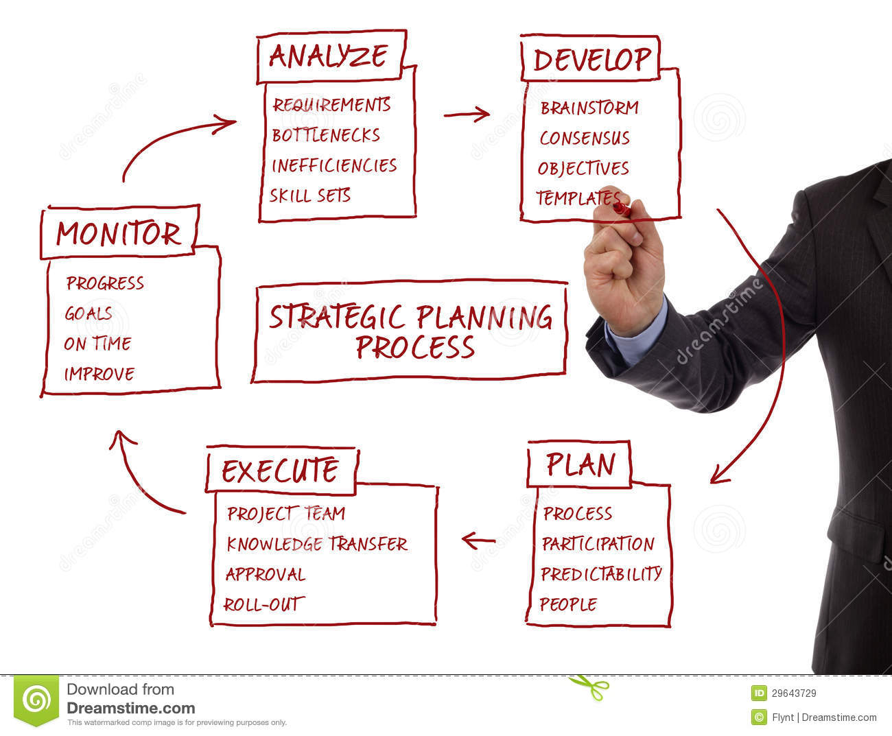 Strategic Planning Process Diagram Stock Image