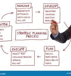 strategic planning process diagram [ 1300 x 1073 Pixel ]