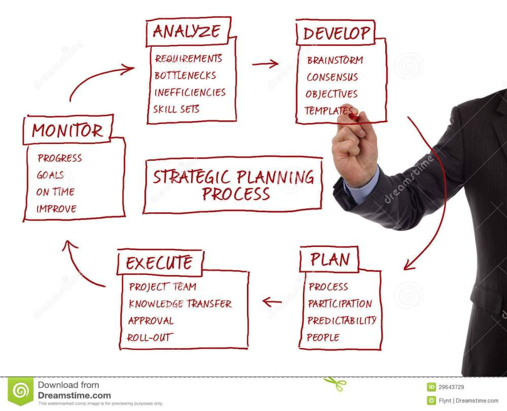 medium resolution of strategic planning process diagram