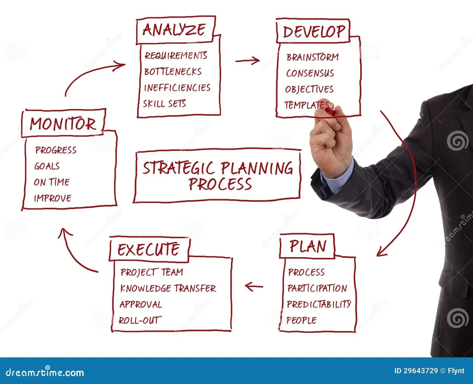 hight resolution of strategic planning process diagram