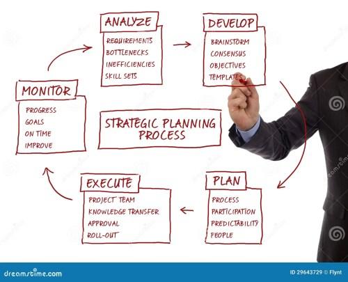 small resolution of strategic planning process diagram