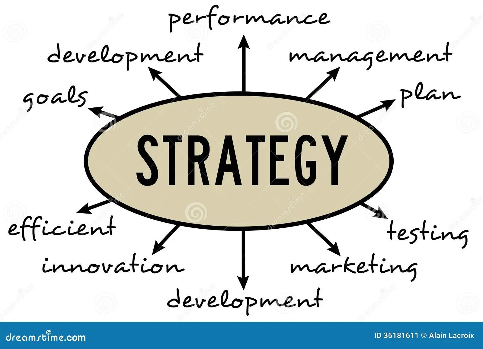 strategic planning framework diagram solar panel wiring schematic implementation business royalty free