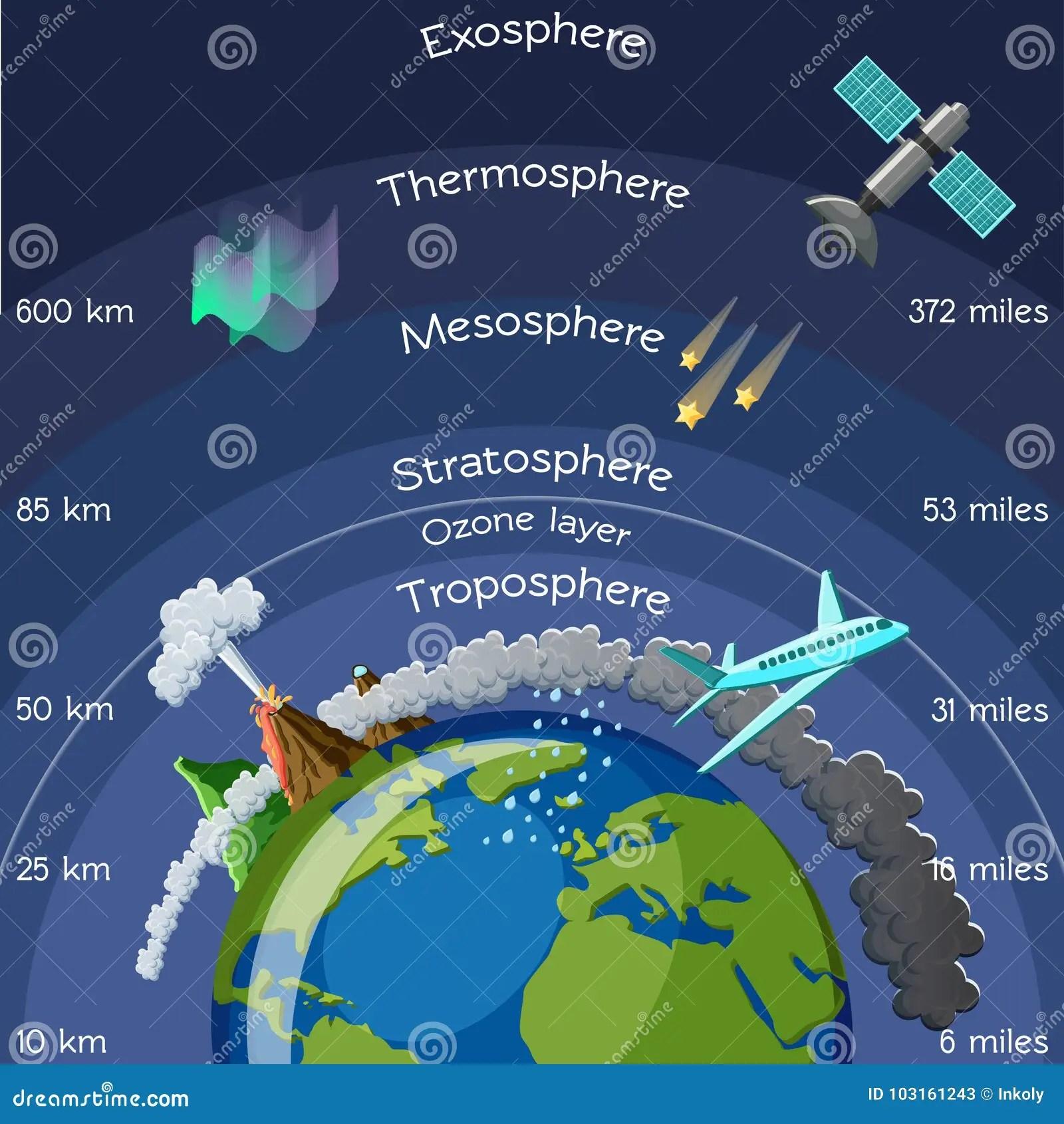 Strati Di Atmosfera Infographic Illustrazione Vettoriale