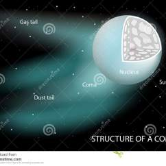 Parts Of A Comet Diagram 2002 Jeep Wrangler Starter Wiring Labeled Cartoons Illustrations And Vector Stock Images