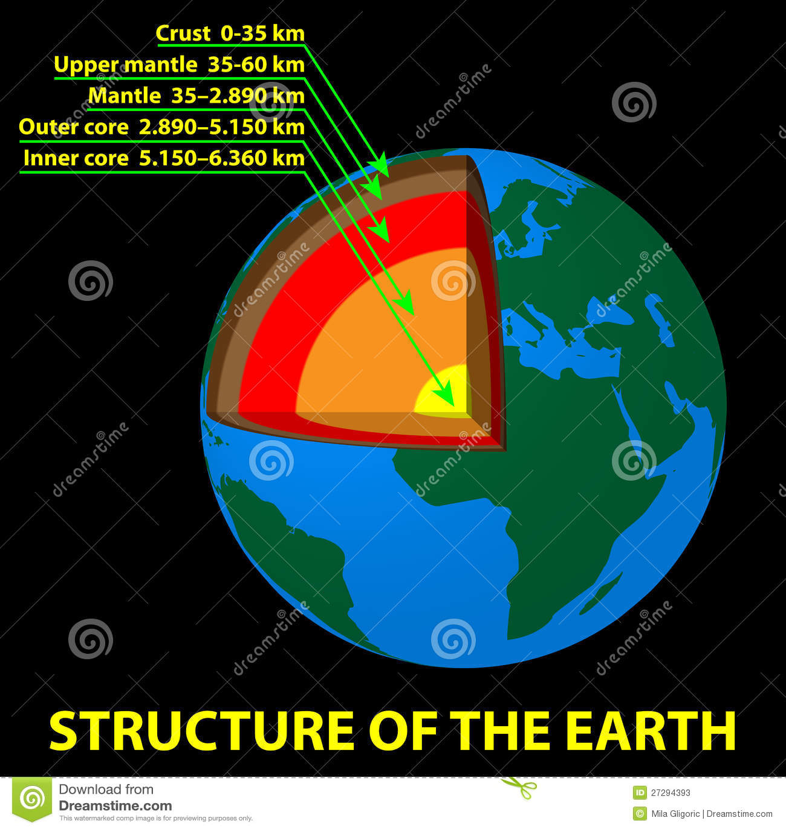 structure of the earth diagram garage door opener wiring stock vector illustration outdoors 27294393 core crust mantle