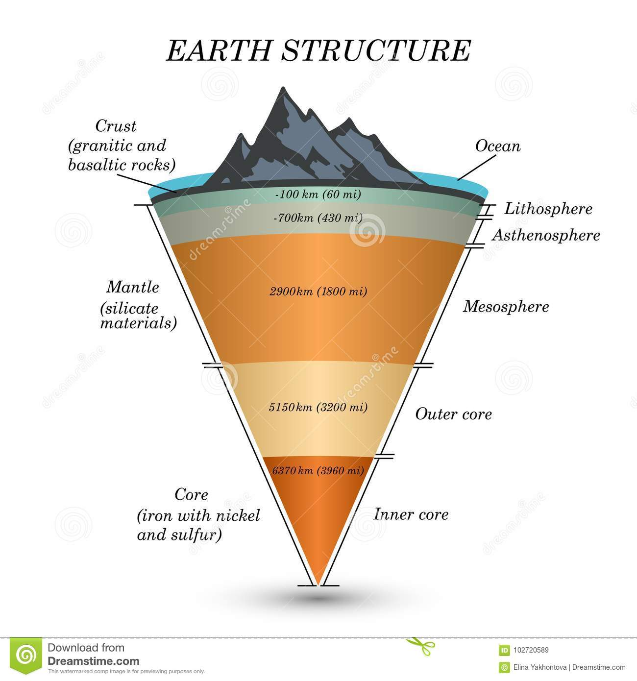 The Structure Of Earth In Cross Section The Layers Of The