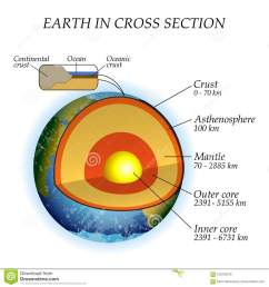 the structure of the earth in a cross section the layers of the core  [ 1300 x 1390 Pixel ]