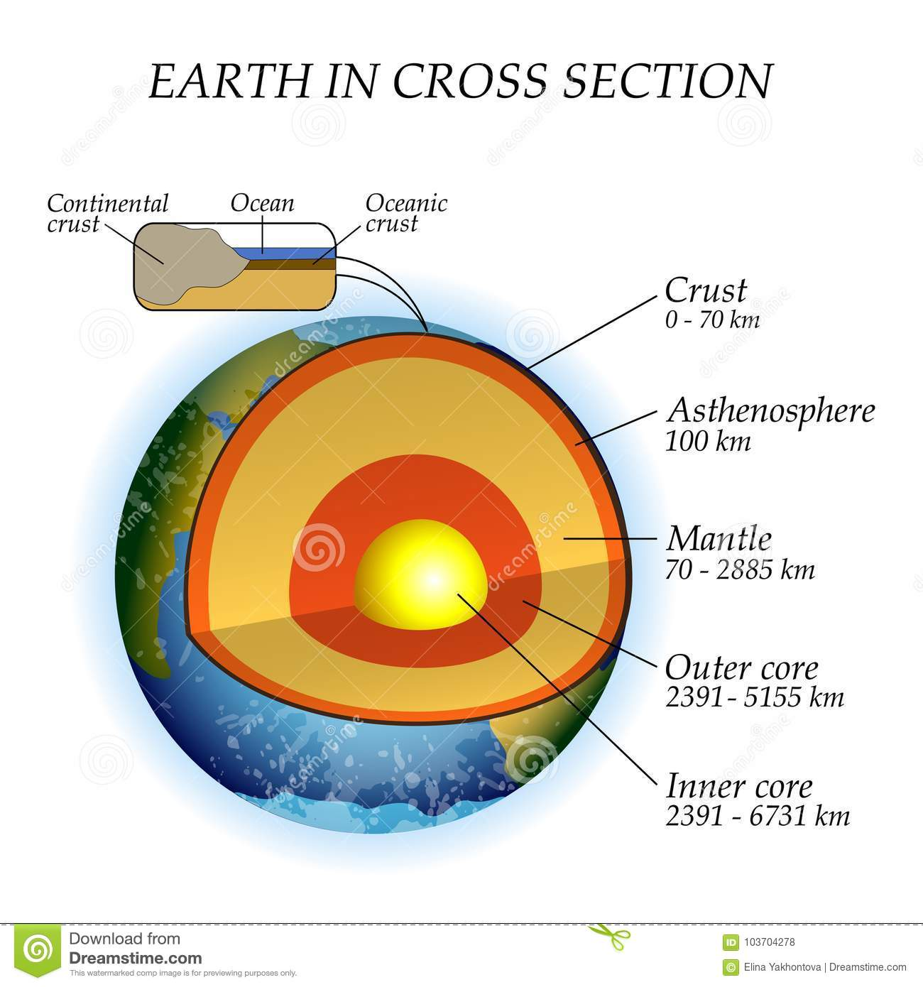 hight resolution of the structure of the earth in a cross section the layers of the core