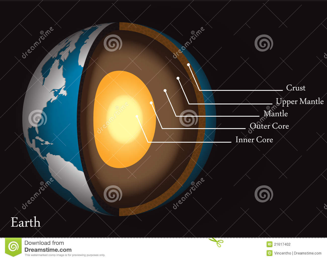 Structure Of The Earth S Core And Crust Diagram Stock