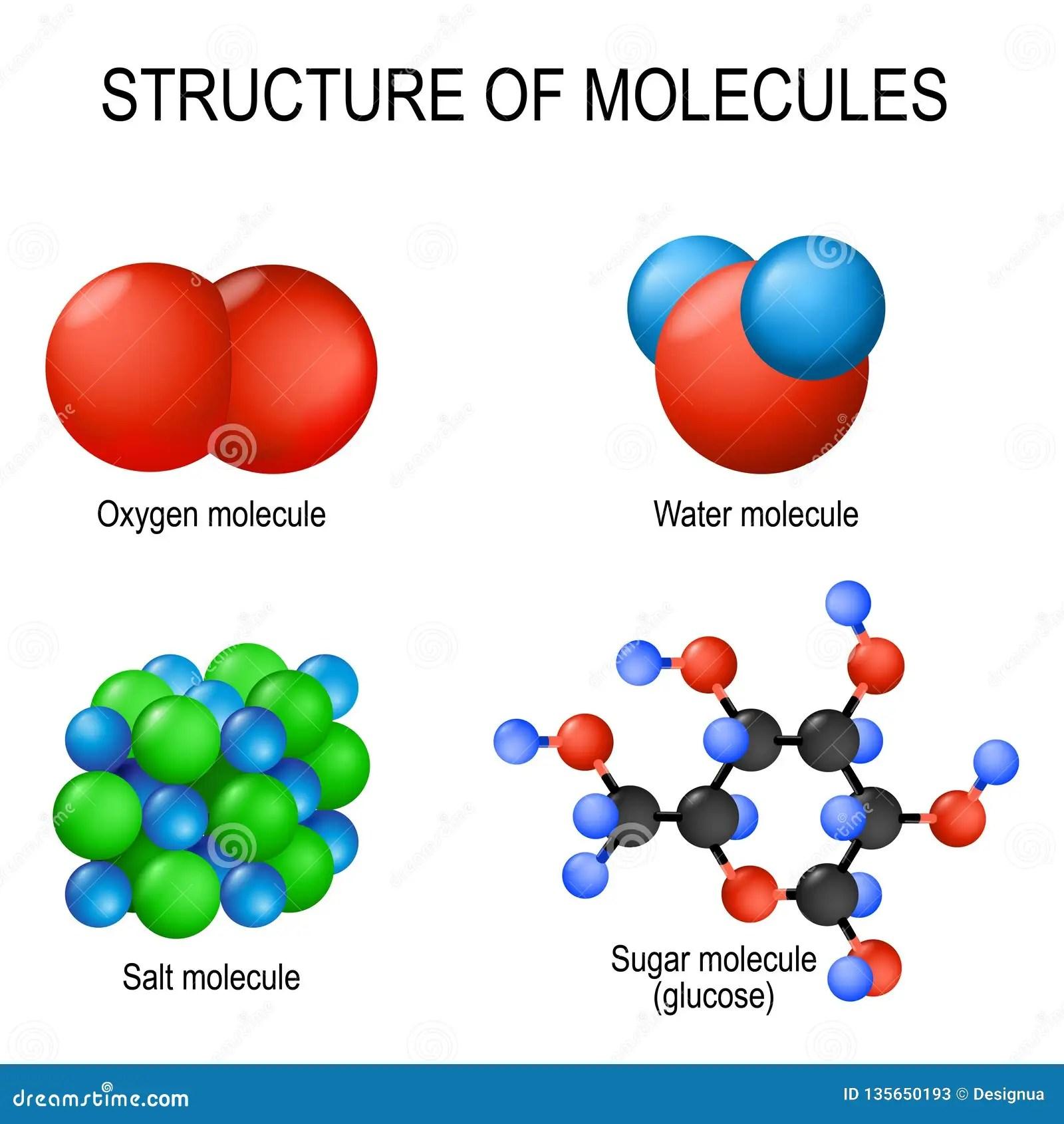 Structure Of Molecules Oxygen Gas Water Liquid Salt