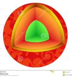 structure of the sun diagram [ 1300 x 1009 Pixel ]