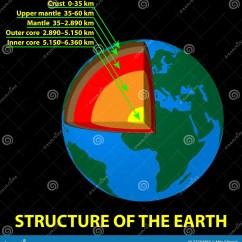 Structure Of The Earth Diagram To Label Wiring For Wall Lights 6w White Light Double Cob Led Switch Night Struttura Della Terra Illustrazione Vettoriale Immagine