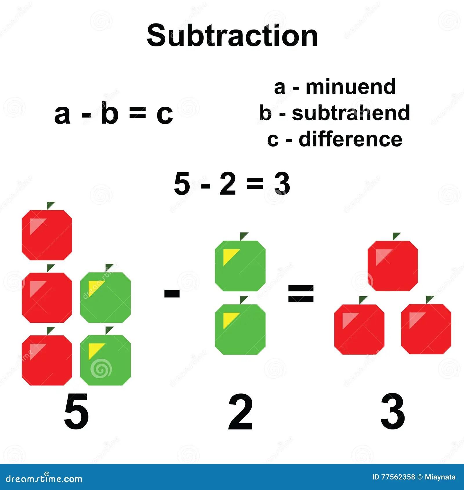 Subtraction In Mathematics Stock Vector Illustration Of