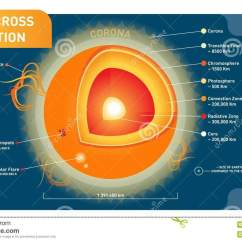 Layers Of The Sun Diagram 2002 F150 Stereo Wiring Sunspots Cartoons Illustrations And Vector Stock Images