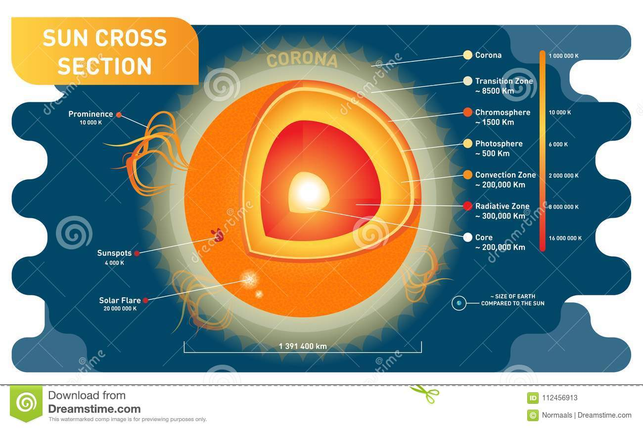 layers of the sun diagram swot analysis template sunspots cartoons illustrations and vector stock images