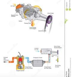 supercharger is an air compressor supplied to an internal combusion engine  [ 874 x 1300 Pixel ]