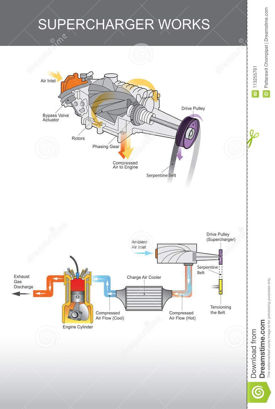 medium resolution of supercharger is an air compressor supplied to an internal combusion engine
