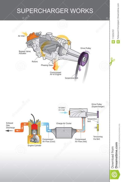 small resolution of supercharger is an air compressor supplied to an internal combusion engine