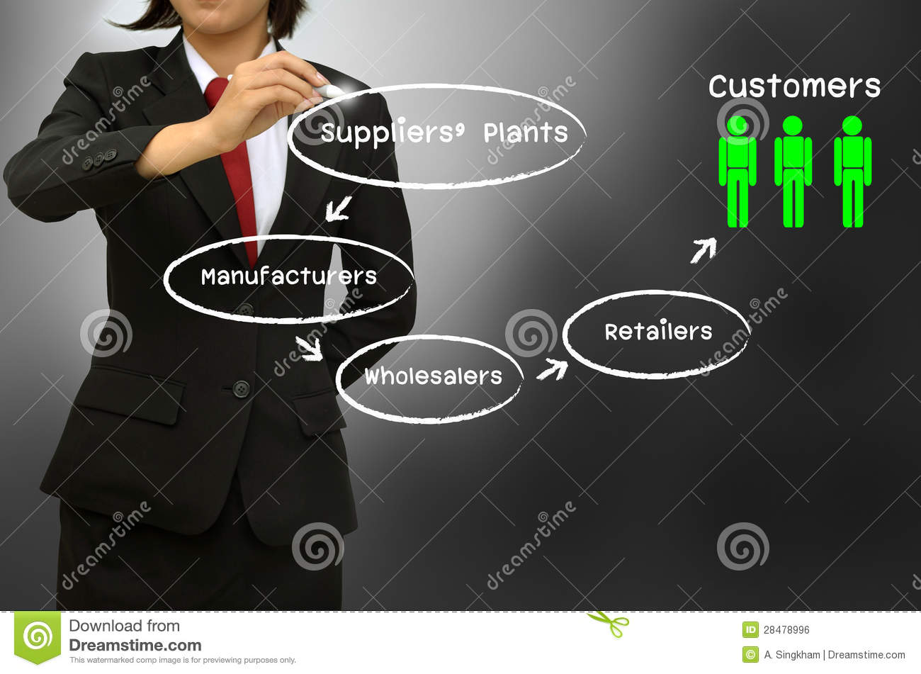 hight resolution of cloud computing in supply chain supply chain and channel of distribution diagram business woman writing the supply chain and channel