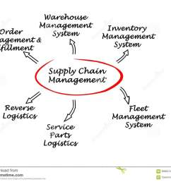 diagram of supply chain management [ 1300 x 1068 Pixel ]