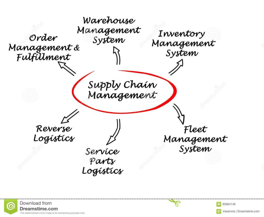 medium resolution of diagram of supply chain management