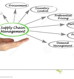presenting diagram of supply chain management [ 1300 x 749 Pixel ]