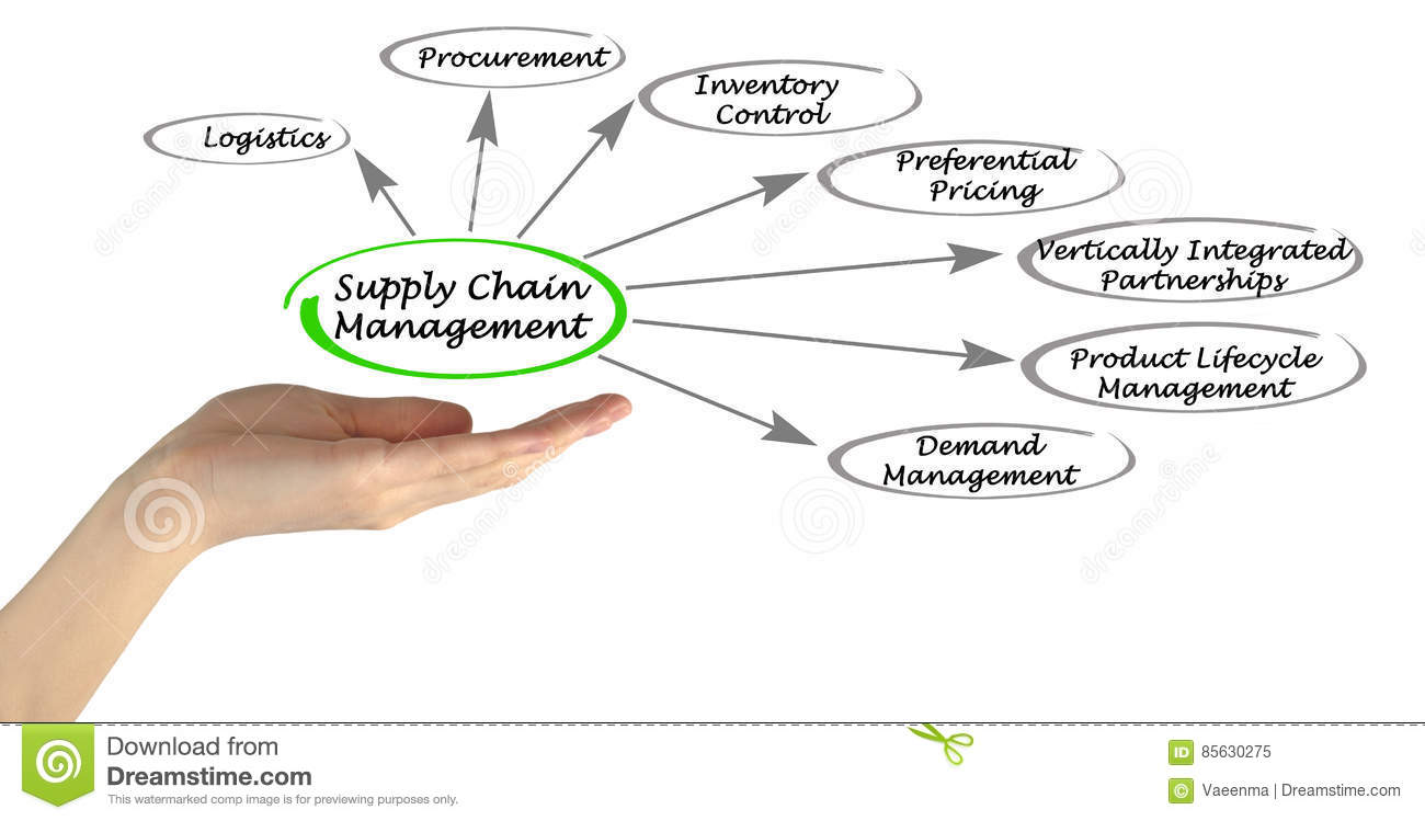 hight resolution of presenting diagram of supply chain management