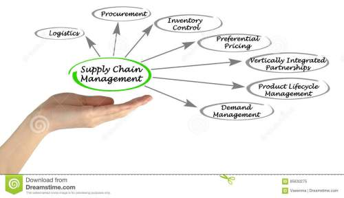 small resolution of presenting diagram of supply chain management