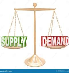 supply and demand balance scale economics principles law illustration 38029279 megapixl [ 1300 x 1361 Pixel ]