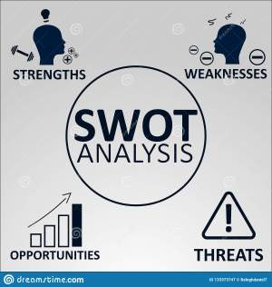 Strengths Weaknesses Opportunities Threats  Swot Concept