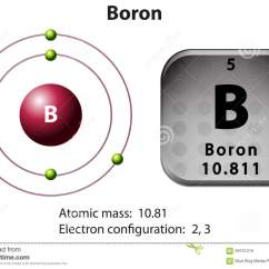 Energy Level Diagram For Boron 99 Lincoln Navigator Fuse Symbol And Electron Stock Vector Image