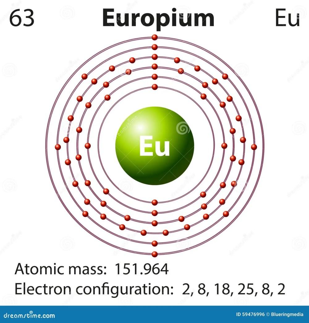 medium resolution of symbol and electron diagram for europium