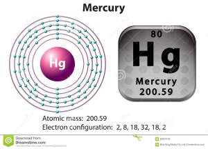 Symbol And Electron Diagram For Mercury Stock Vector