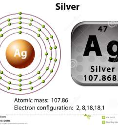 symbol and electron diagram for silver [ 1300 x 936 Pixel ]