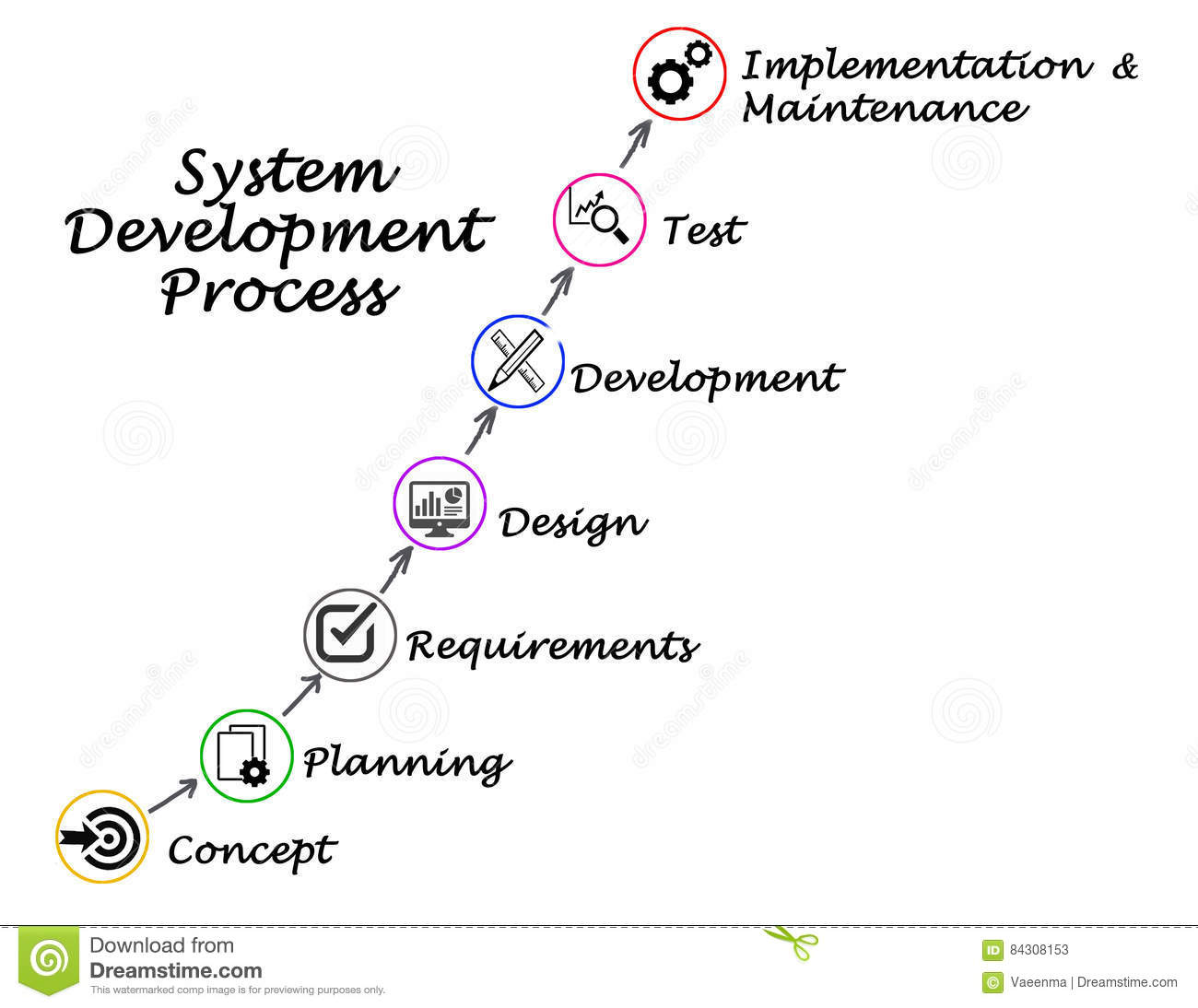 System Development Process Stock Image Image Of Process