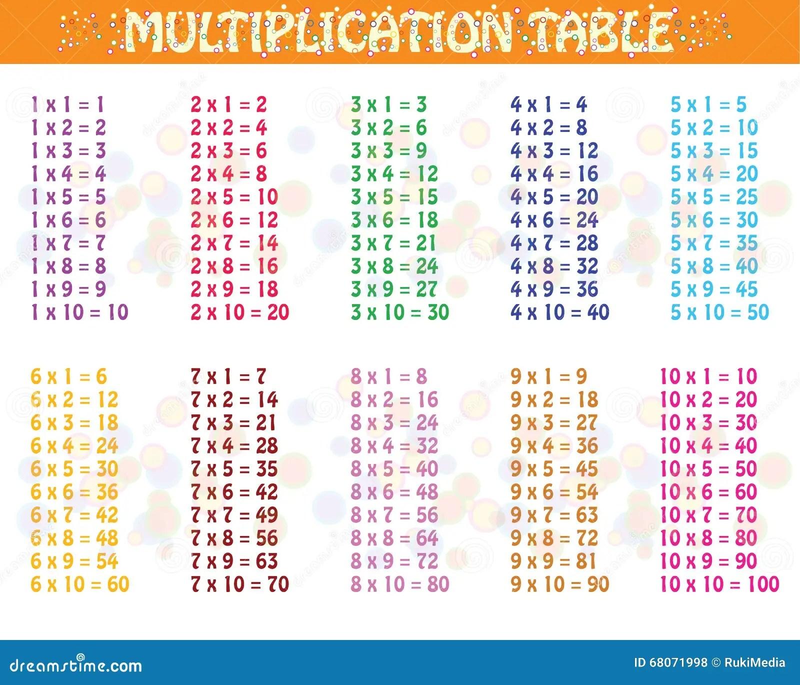 Tabela De Multiplicacao Colorida Ilustracao Do Vetor