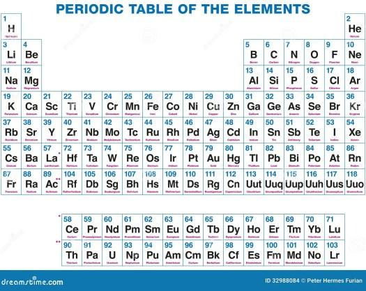 Tabla periodica de los elementos en ingles y espaol periodic tabla peridica de los elementos iracin del vector imagen urtaz Image collections