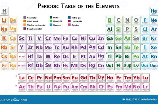 Tabla periodica de los elementos en ingles y espaol periodic tabla peridica del ejemplo de los elementos en multicolor ingls urtaz Image collections
