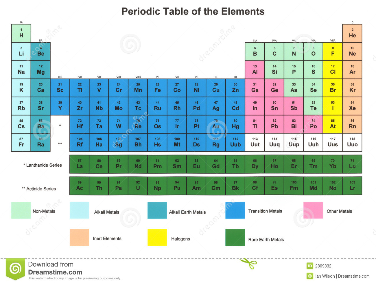 Tableau Periodique Des Elements Photo Stock