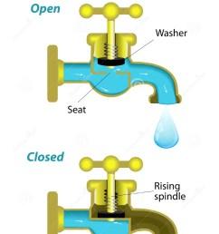 tap mechanism vector diagram stock vector illustration of jumper diagram of tap diagram of tap [ 1040 x 1300 Pixel ]