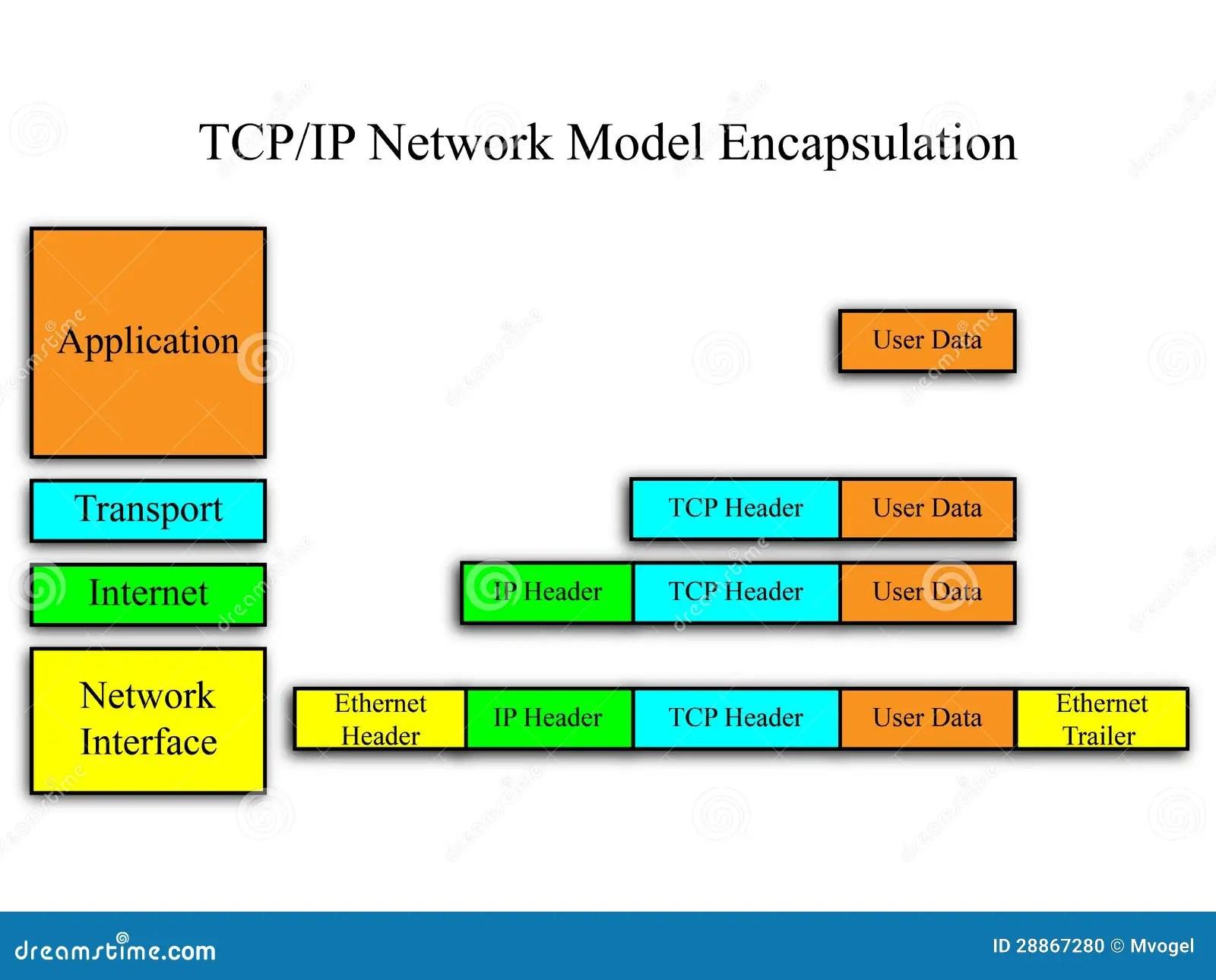 tcp three way handshake diagram ac delco alternator wiring ip network model stock photo image 28867280
