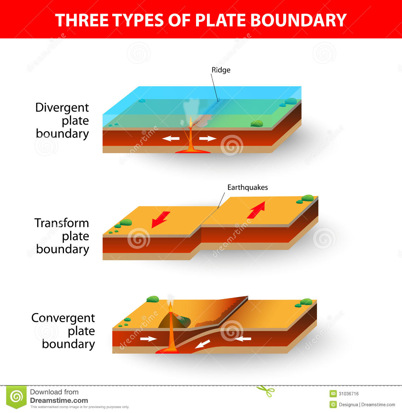 3 types of faults diagram boat ignition switch wiring tectonic plate boundaries stock vector illustration