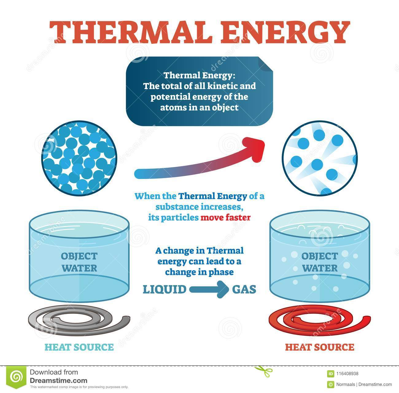 Thermal Energy Physics Definition Example With Water And
