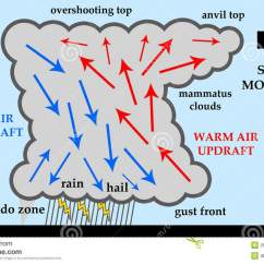 Warm Front Diagram Ceiling Fan Wiring Diagrams Thunderstorm Stock Illustration. Image Of Anvil, Gusts - 28972993