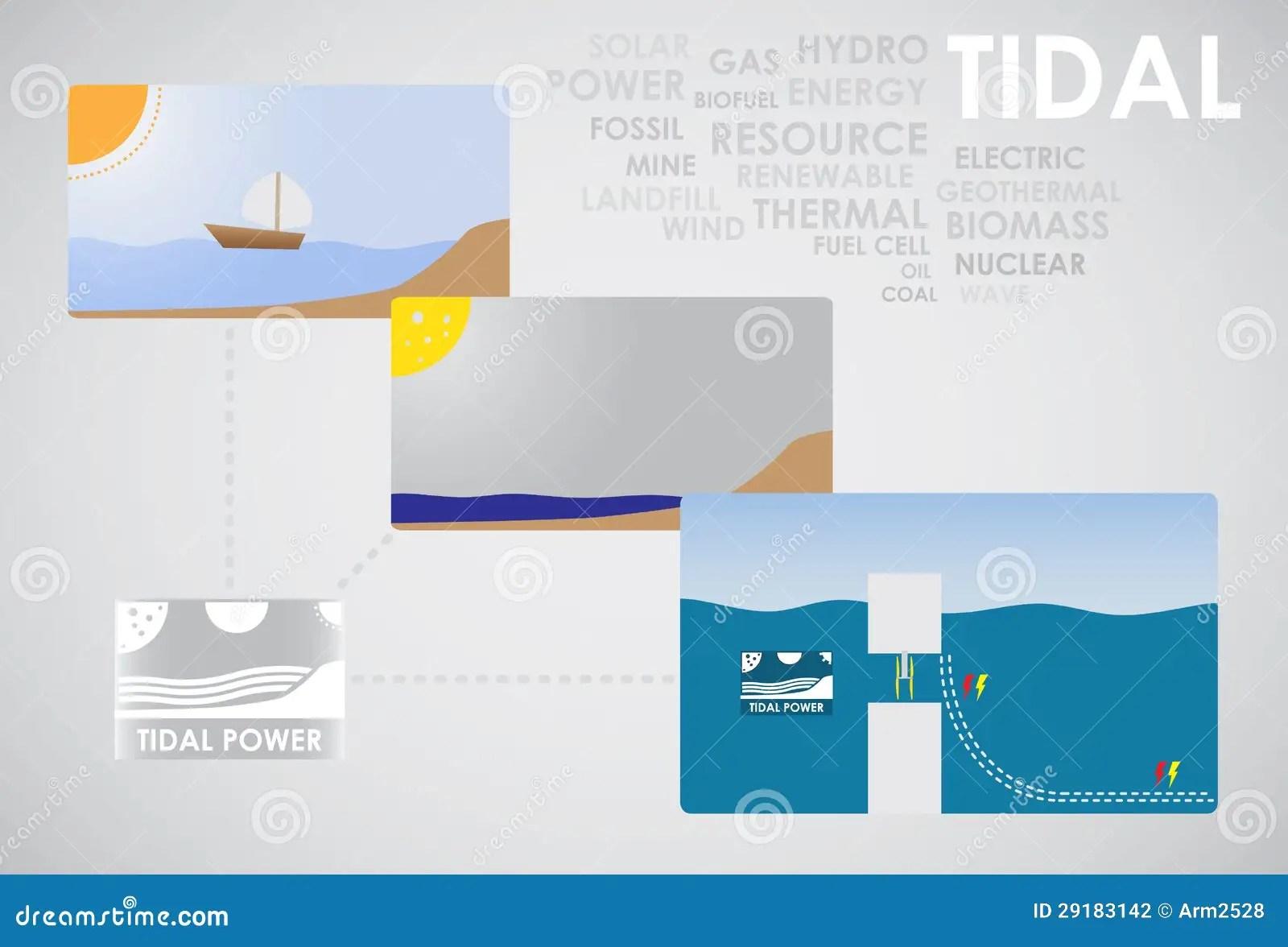 hight resolution of tidal energy