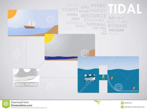 small resolution of tidal energy