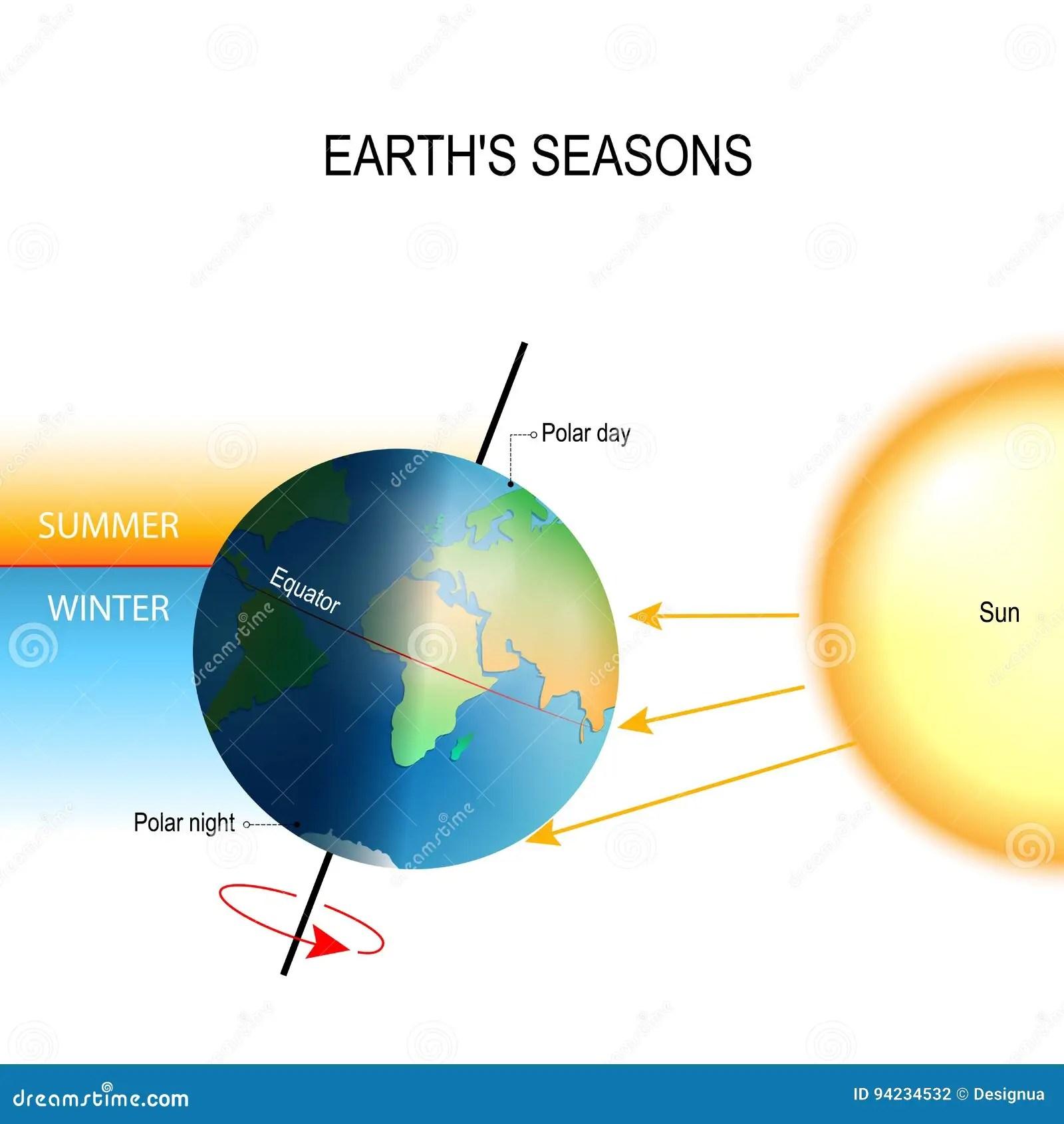 earth tilt and seasons diagram 7 way rv plug wiring with boys cartoon vector cartoondealer