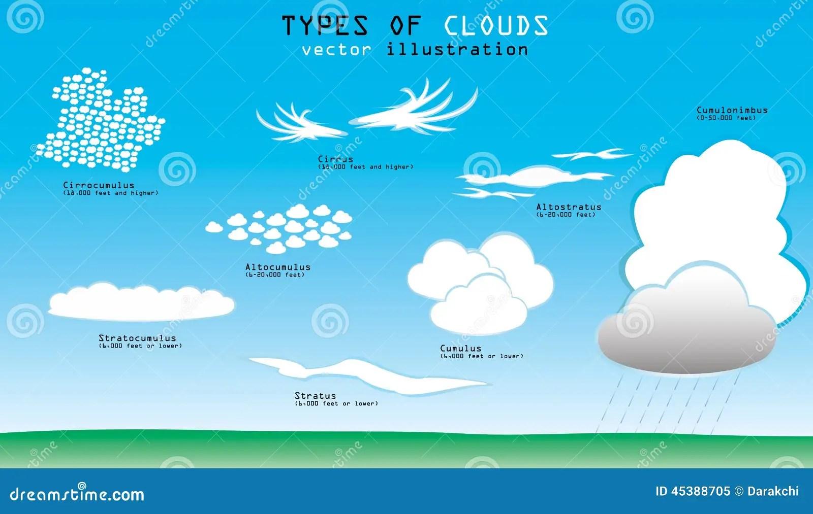 Tipi Di Nuvole Illustrazione Vettoriale Illustrazione Di Figure